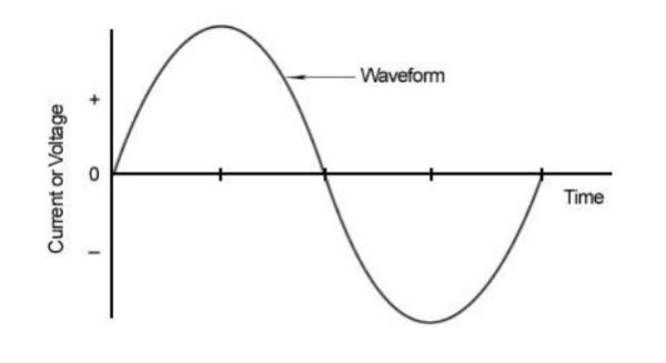 Ideal Sine Wave resized 600
